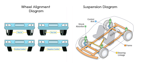 Image: Wheel Alignment and Suspension Diagrams